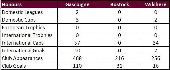 Madd FM - 58. Gazza vs Bostock vs Wilshere Honours.JPG