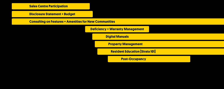 DeveloperServices_TribeManagement_Timeline_small.png