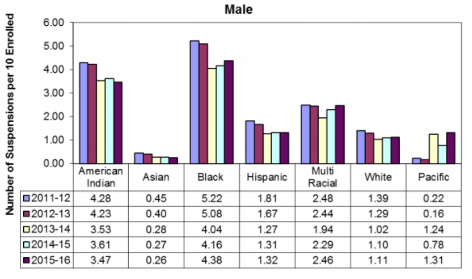 Statewide short-term suspensions of males by race/ethnicity per 10 enrolled students since 2011