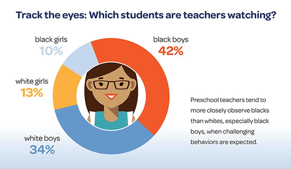 Breaking down the demographics preschool teachers focus on ( source )