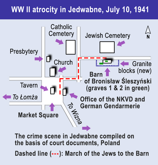 A diagram outlining the setup of the Jedwabne pogrom ( source )