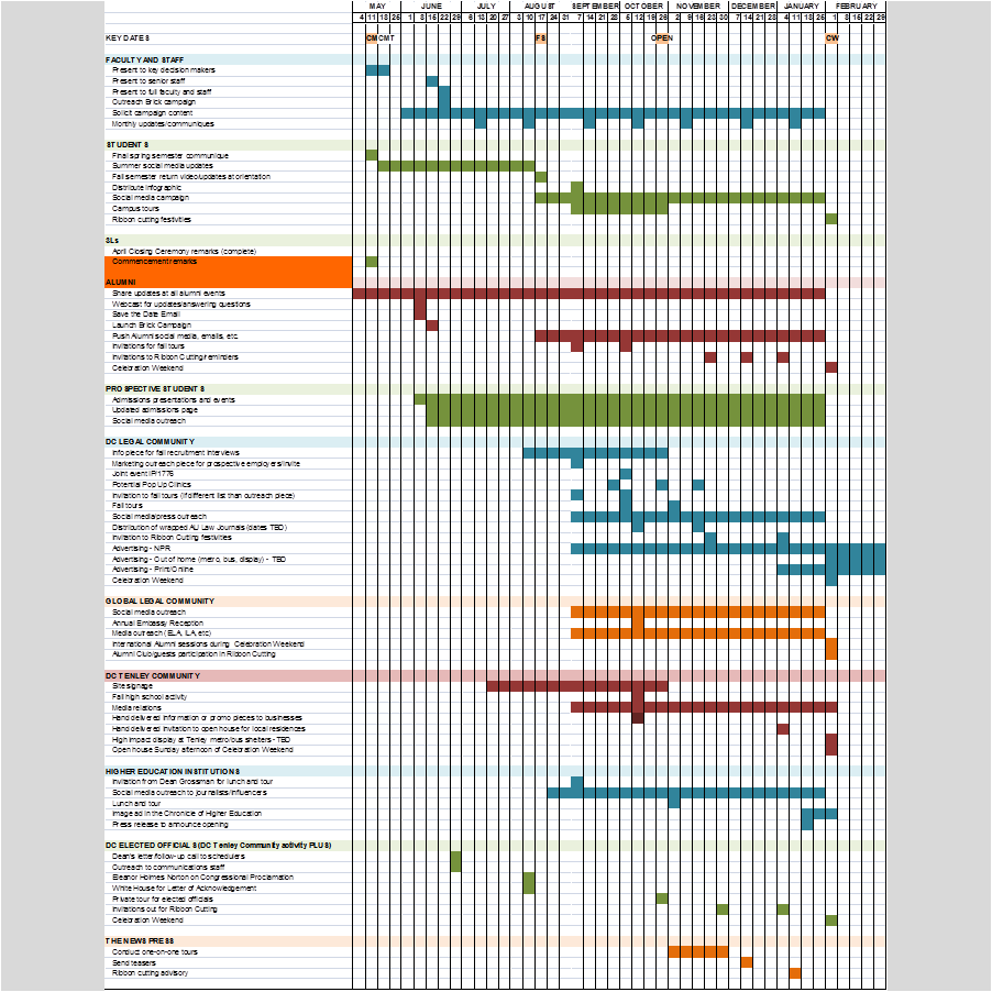 PROJECT MANAGEMENT   Project management calendar showing the roll-out of program elements and the target audiences they will impact