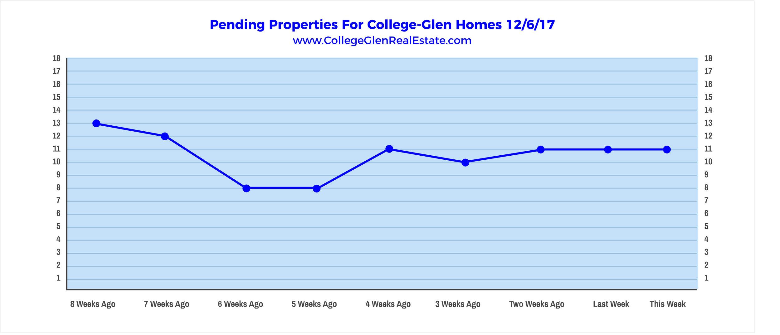 Pending Properties 12-6-17 Wednesday.jpg