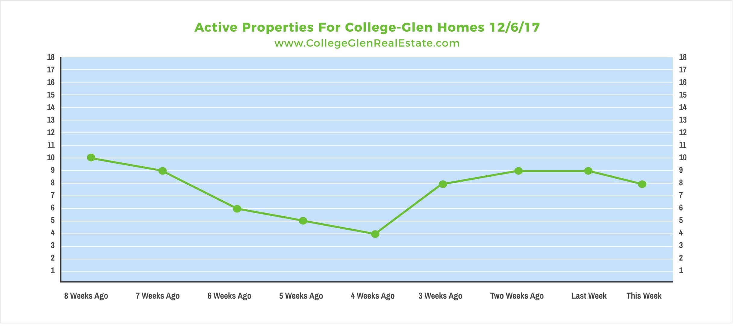 Active Properties 12-6-17 Wednesday.jpg