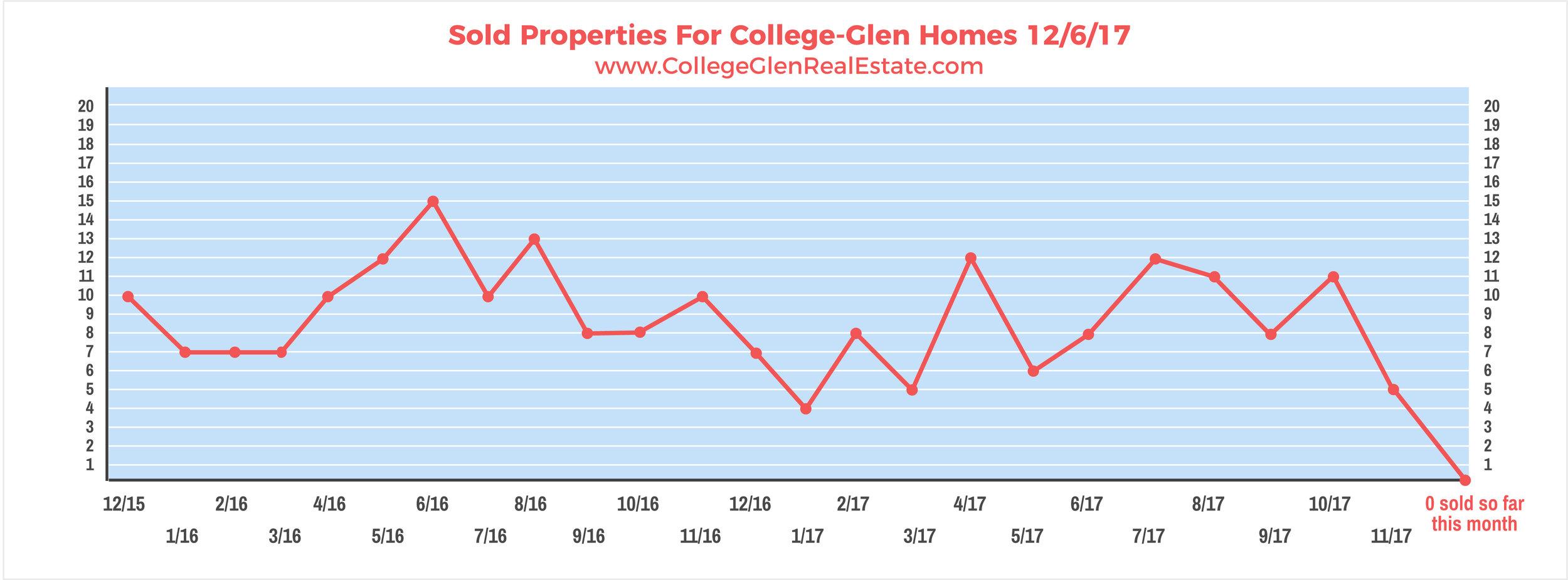 Sold Properties 12-6-17 Wednesday.jpg