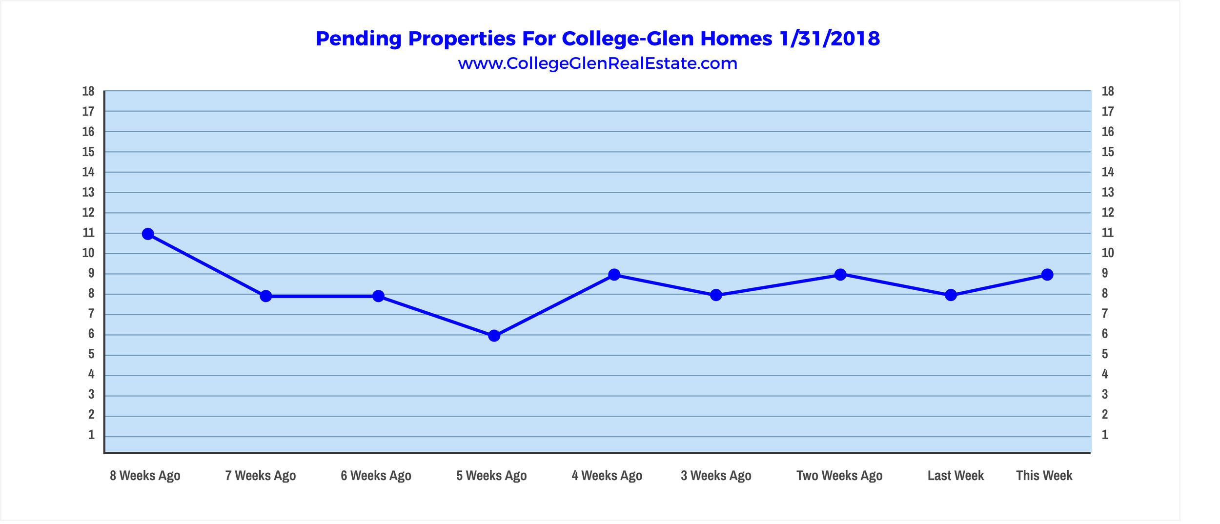 Pending Properties 1-31-2018 Wednesday.jpg