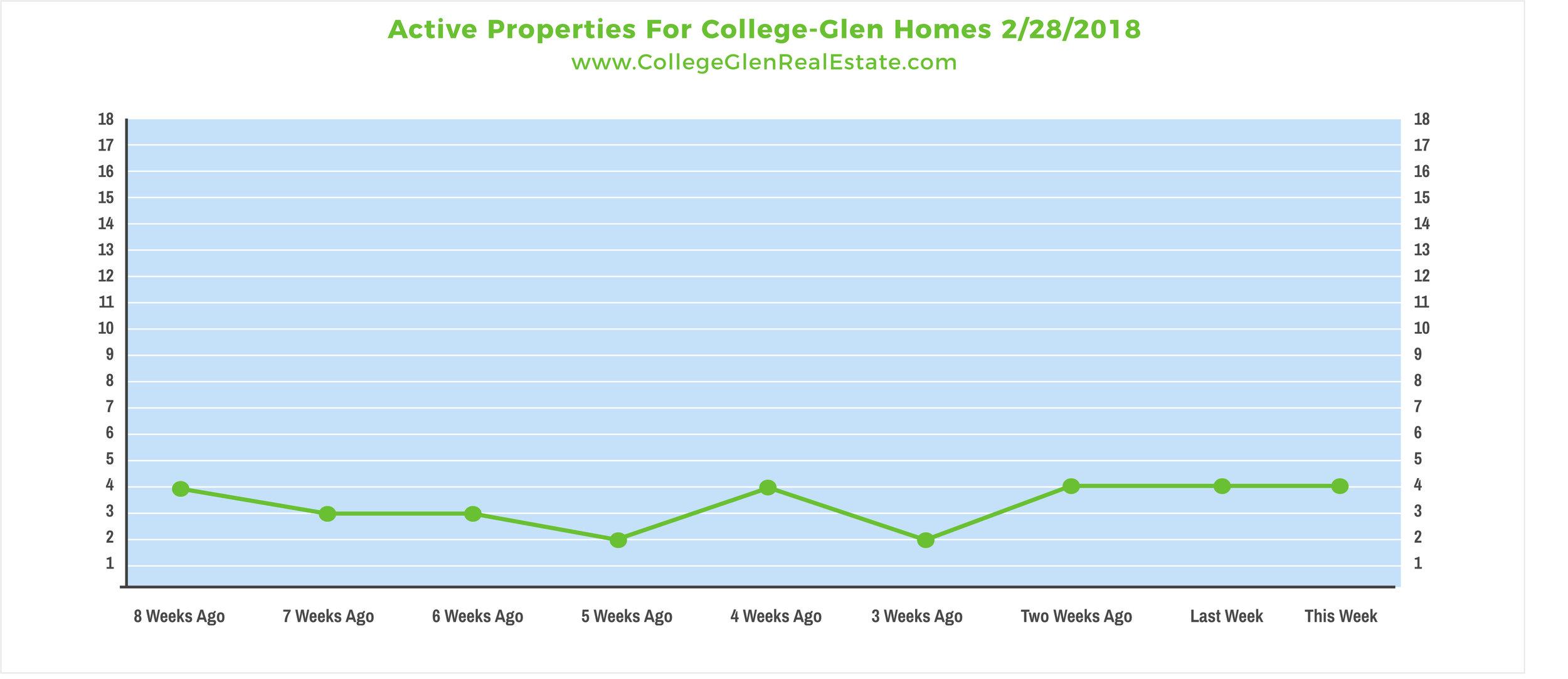 Active Properties 2-28-2018 Wednesday.jpg