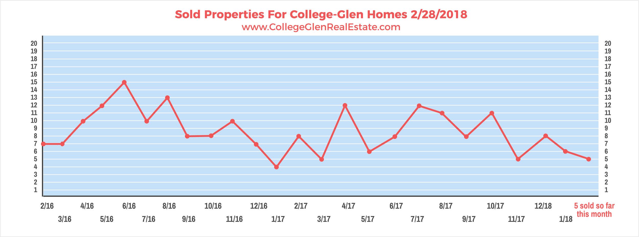 Sold Properties 2-28-2018 Wednesday.jpg