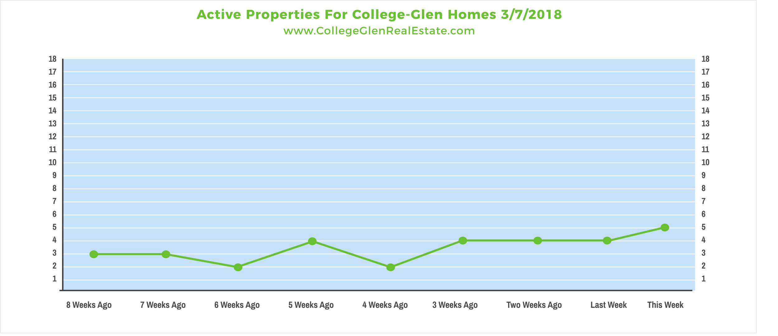 Active Properties 3-7-2018 Wednesday.jpg