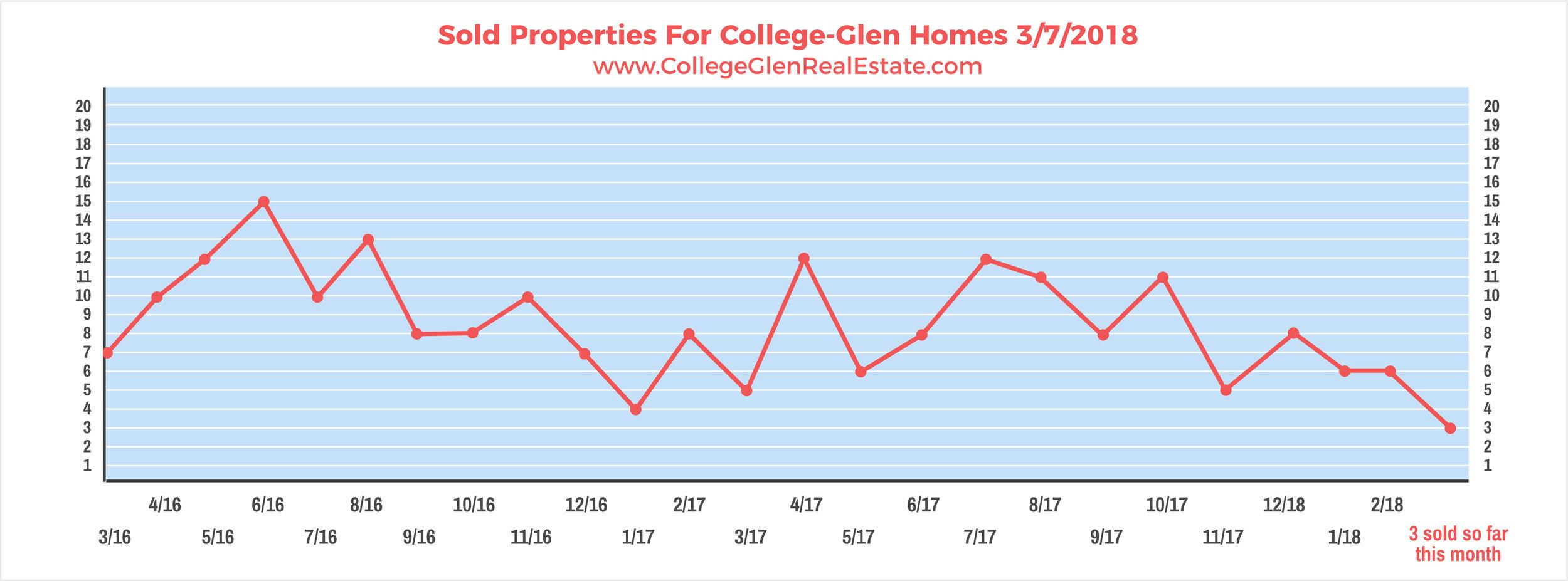Sold Properties 3-7-2018 Wednesday.jpg