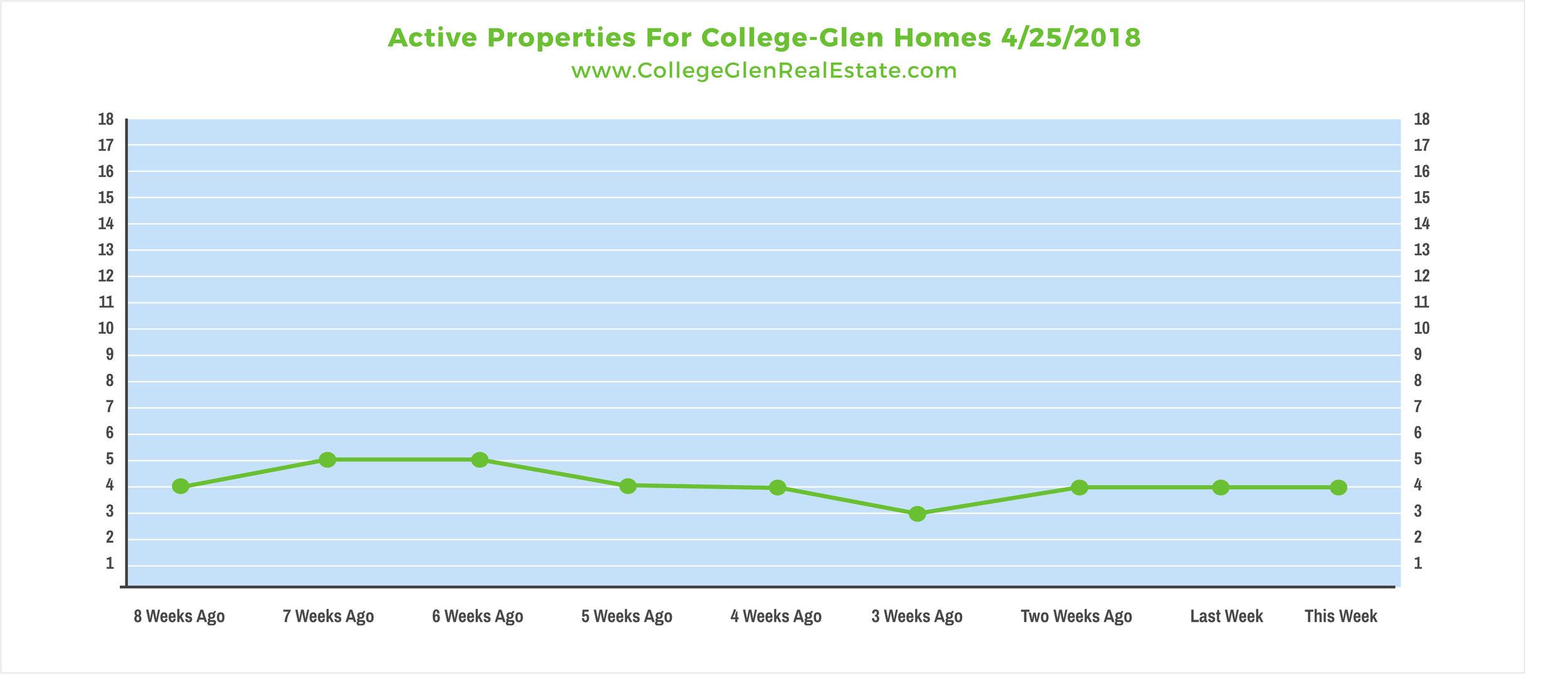 Active Properties 4-25-2018 Wednesday.jpg