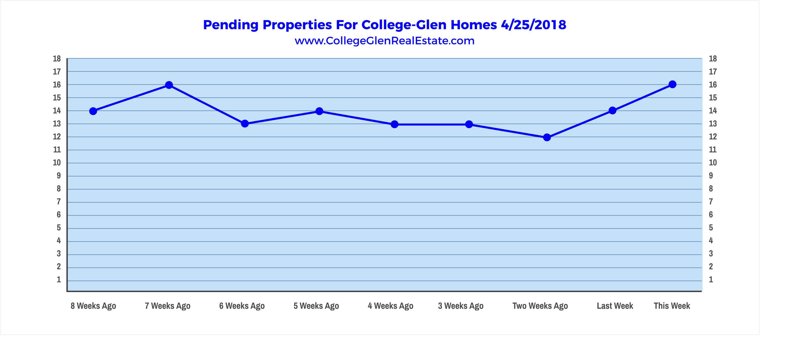 Pending Properties 4-25-2018 Wednesday.jpg