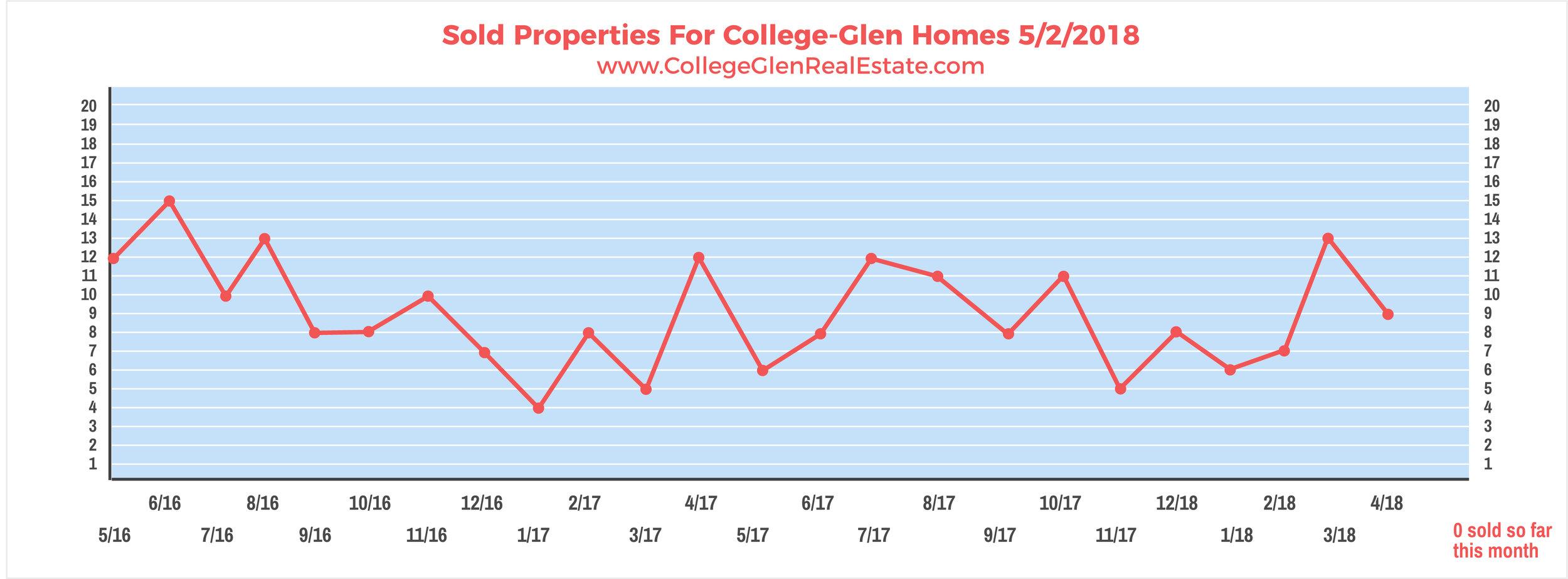Sold Properties 5-2-2018 Wednesday.jpg