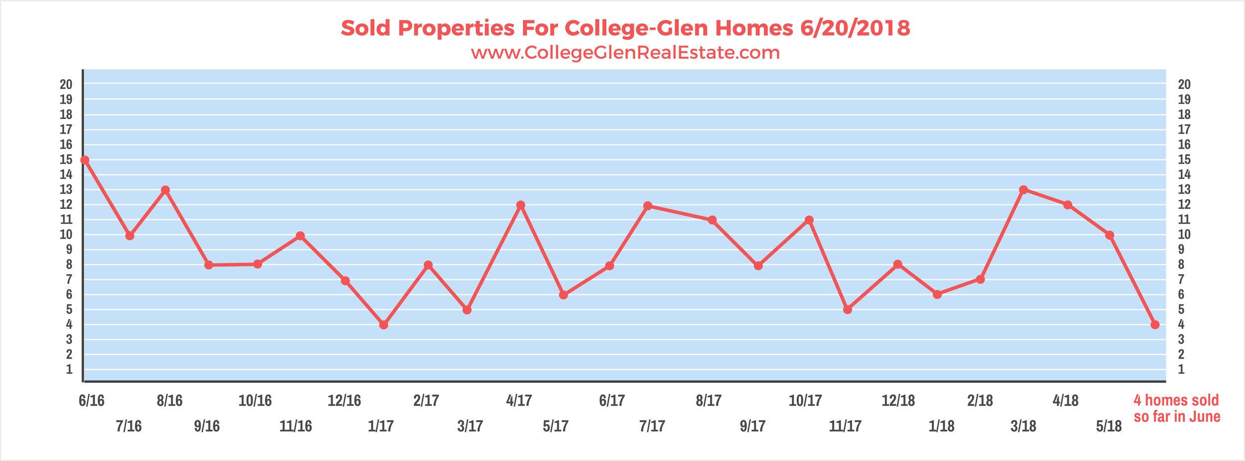 Sold Properties 6-20-2018 Wednesday.jpg