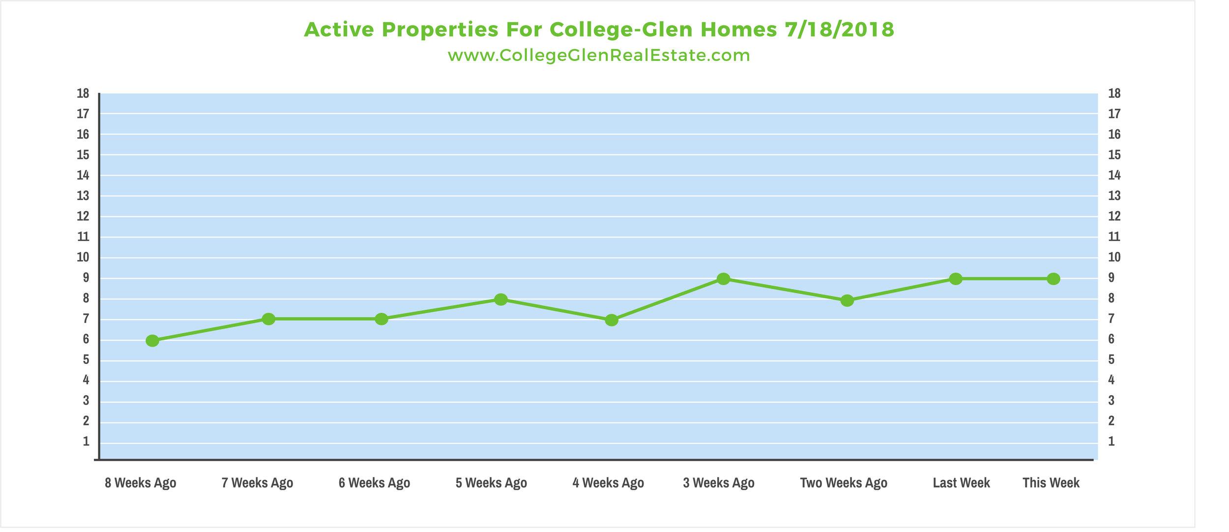 Active Properties 7-18-2018 Wednesday.jpg