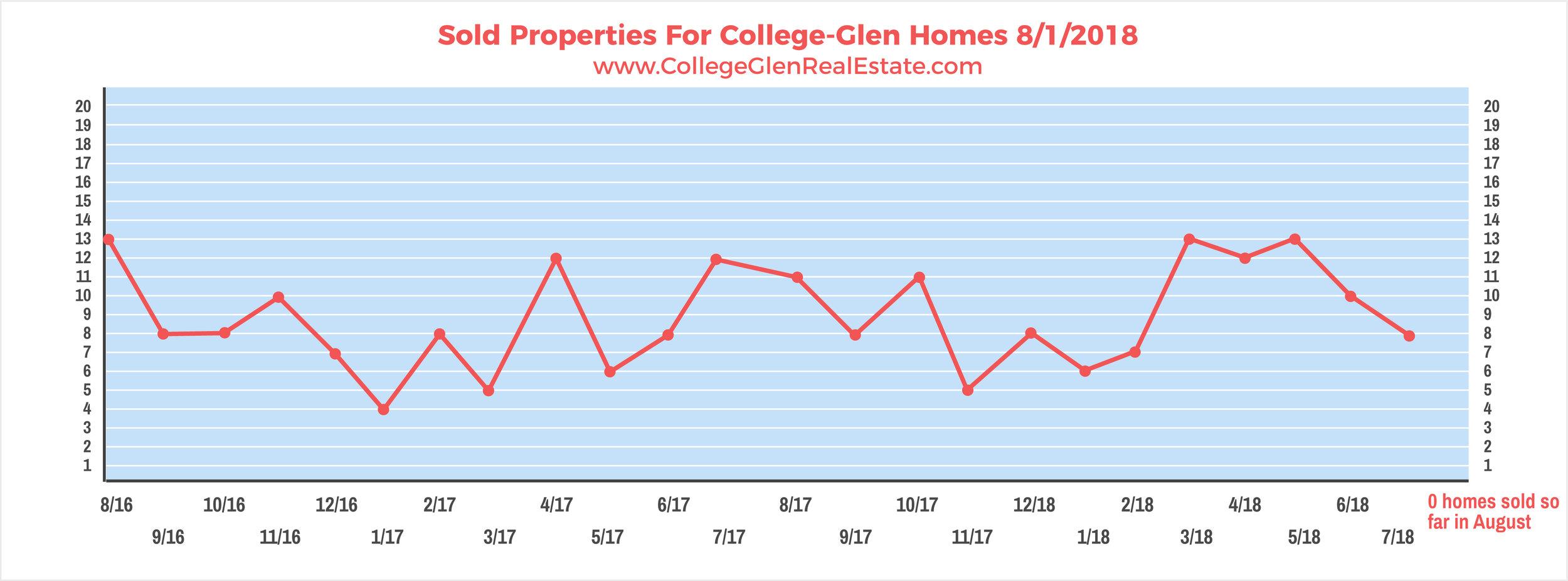 Sold Properties 8-1-2018 Wednesday.jpg