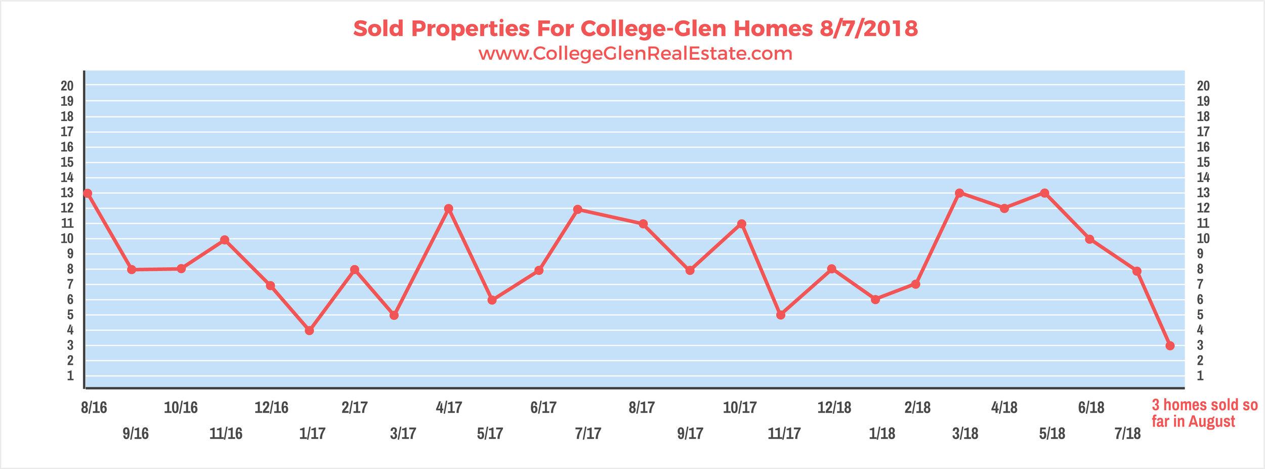 Sold Properties 8-7-2018 Wednesday.jpg