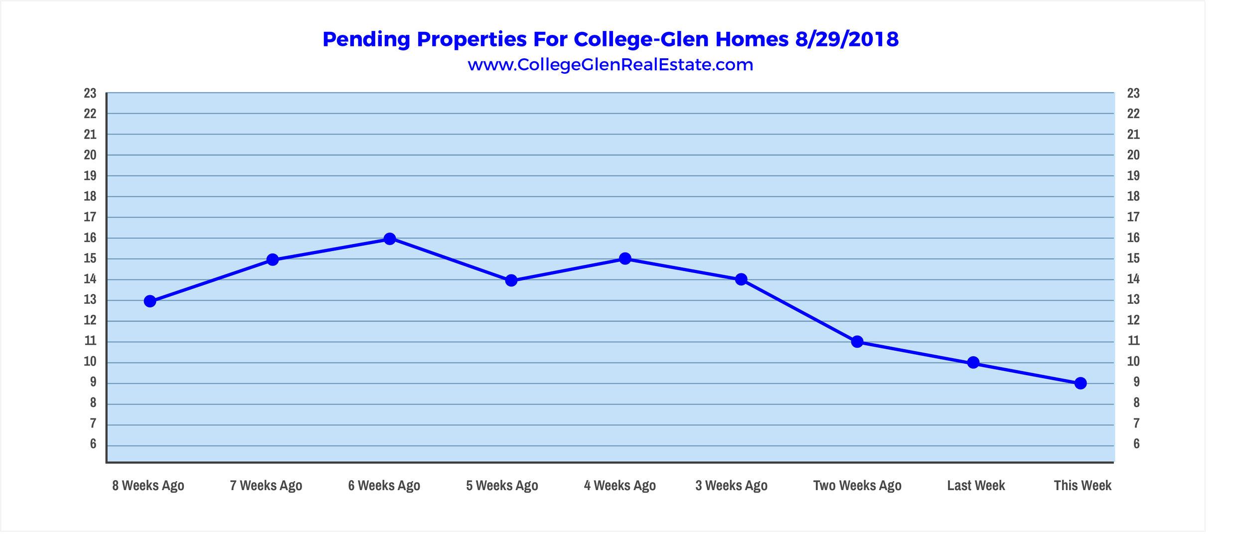 Pending Properties 8-29-2018.jpg