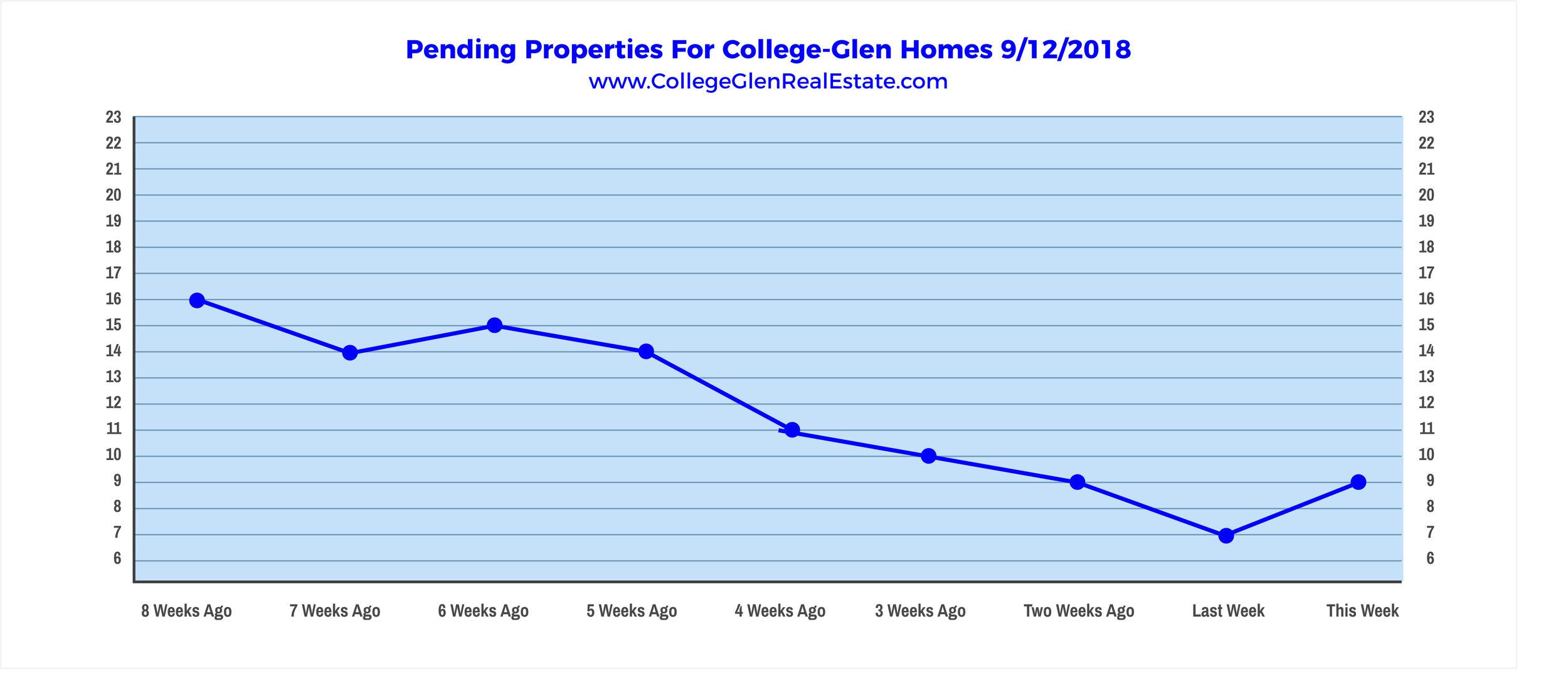Pendings 9-12-18 - College Greens Glenbrook College Glen College-Glen Real Estate - www.CollegeGlenRealEstate.com - Doug Reynolds Real Estate Realtor Sacramento.png