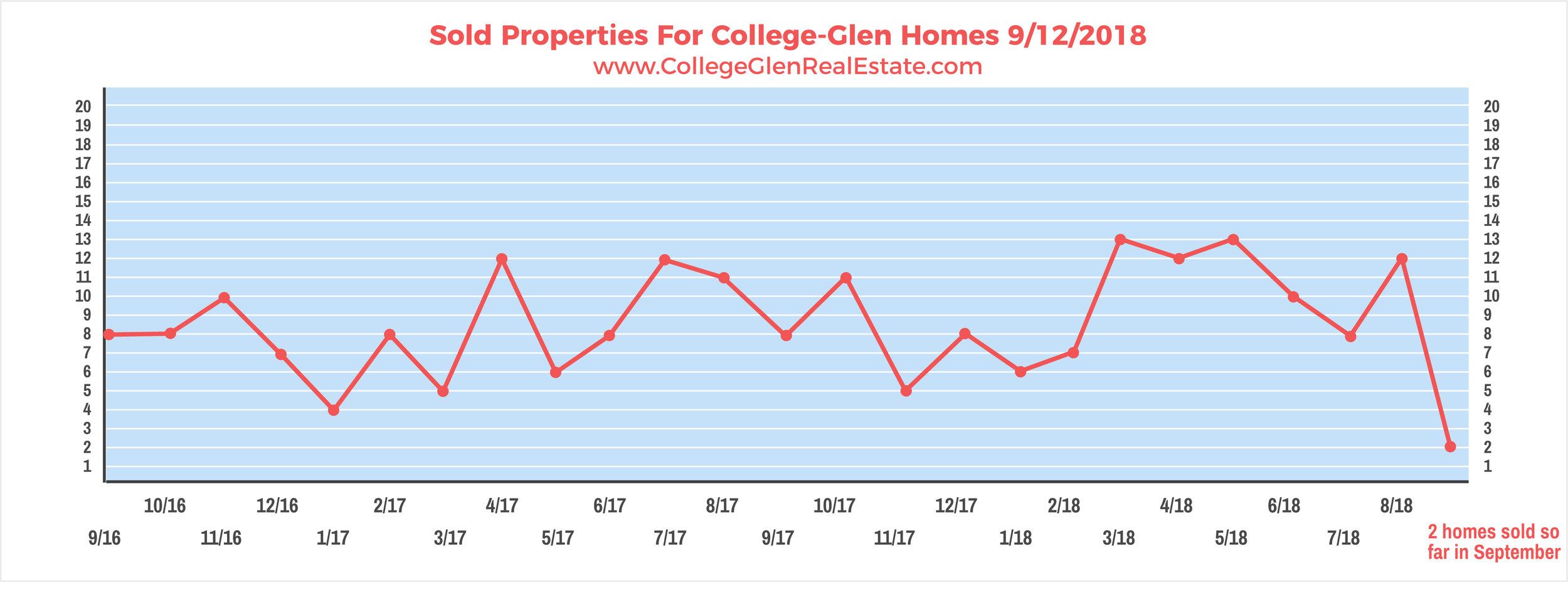 Sold Properties 9-12-2018 Wednesday.jpg