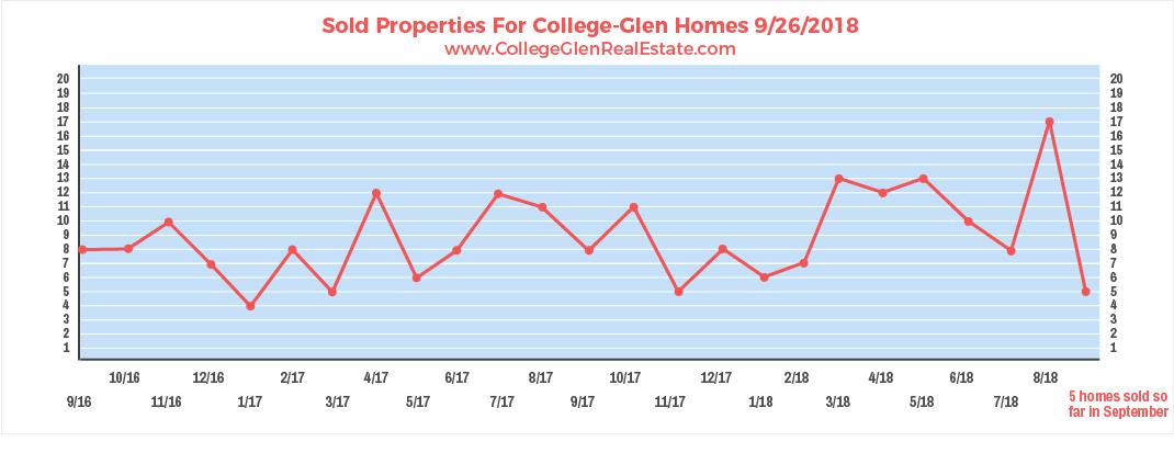 Sold Properties 9-26-2018 Wednesday.jpg