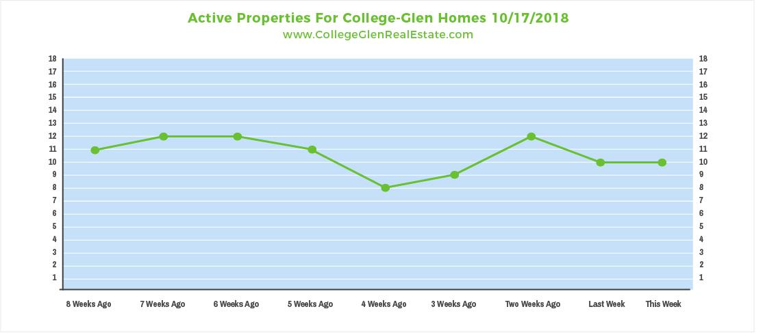 Active Properties 10-17-2018.jpg