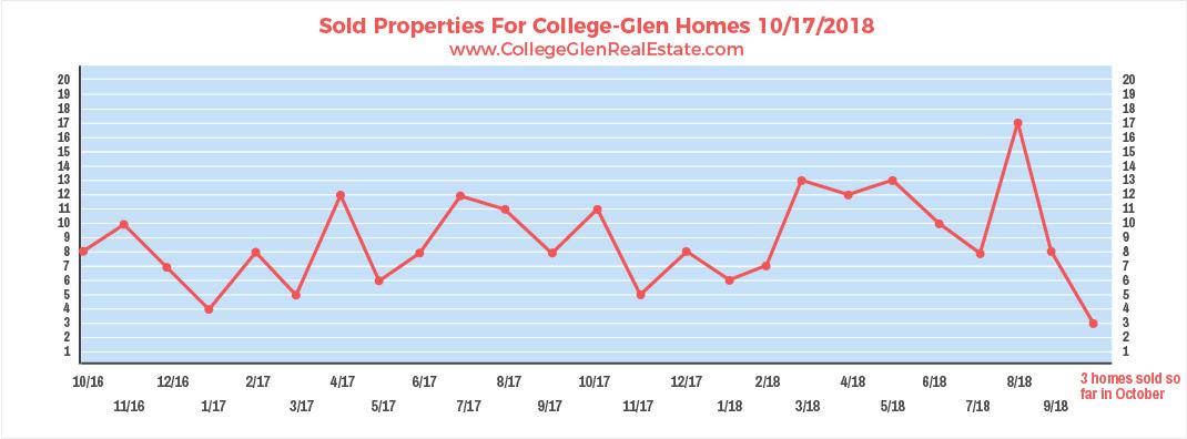 Sold Properties 10-17-2018 Wednesday.jpg