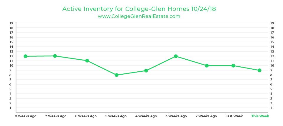 Active Inventory Graph 10-24-18 Wednesday CollegeGlen Real Estate Market-01.jpg
