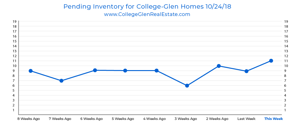 Pending Inventory Graph 10-24-18 Wednesday CollegeGlen Real Estate Market-01-01.jpg