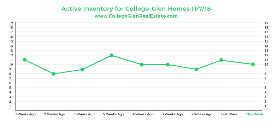 Active Inventory Graph 11-7-18 Wednesday CollegeGlen Real Estate Market-01.jpg