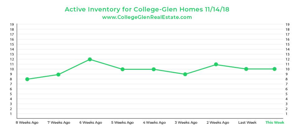 Active Inventory Graph 11-14-18 Wednesday CollegeGlen Real Estate Market-01.jpg