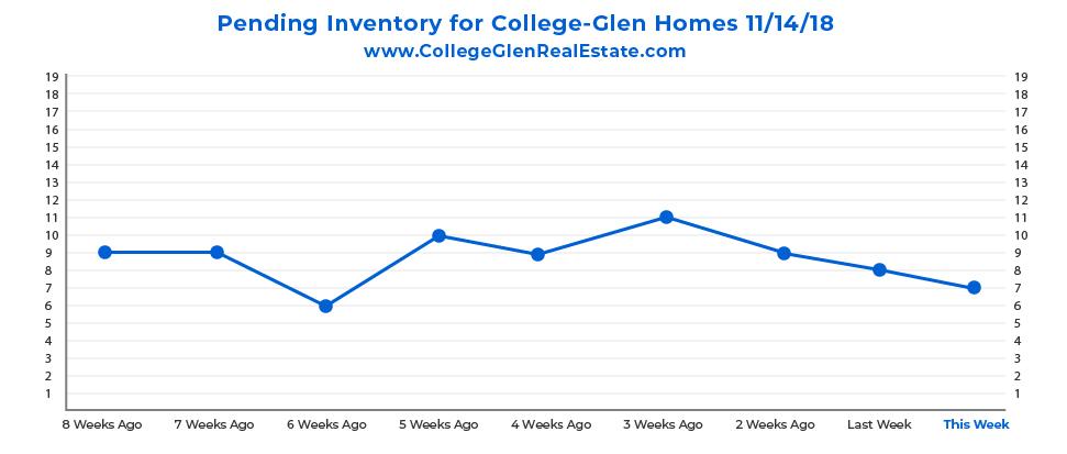 Pending Inventory Graph 11-14-18 Wednesday CollegeGlen Real Estate Market-01.jpg