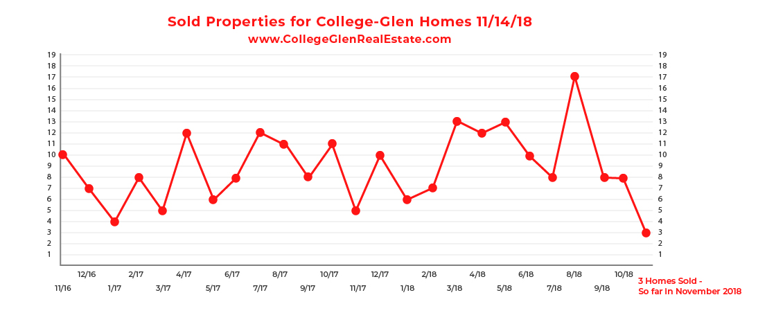 Sold Inventory Graph 11-14-18 Wednesday CollegeGlen Real Estate Market-01.jpg