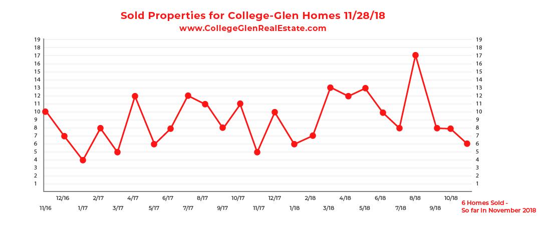 Sold Inventory Graph 11-28-18 Wednesday CollegeGlen Real Estate Market-01.jpg