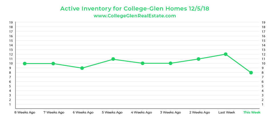 Active Inventory Graph 12-5-18 Wednesday CollegeGlen Real Estate Market-01.jpg