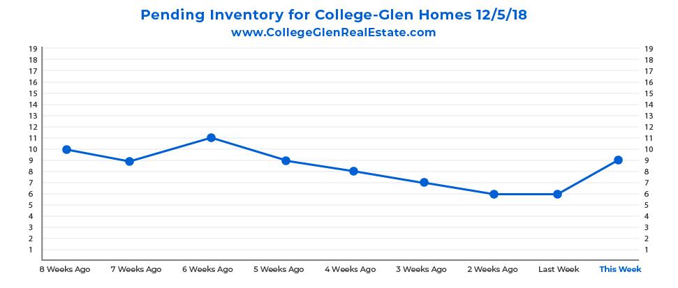 Pending Inventory Graph 12-5-18 Wednesday CollegeGlen Real Estate Market-01.jpg