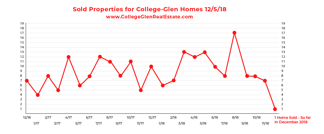 Sold Inventory Graph 12-5-18 Wednesday CollegeGlen Real Estate Market-01.jpg