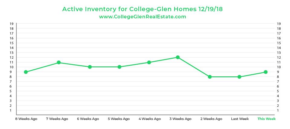 Active Inventory Graph 12-19-18 Wednesday CollegeGlen Real Estate Market-01.jpg