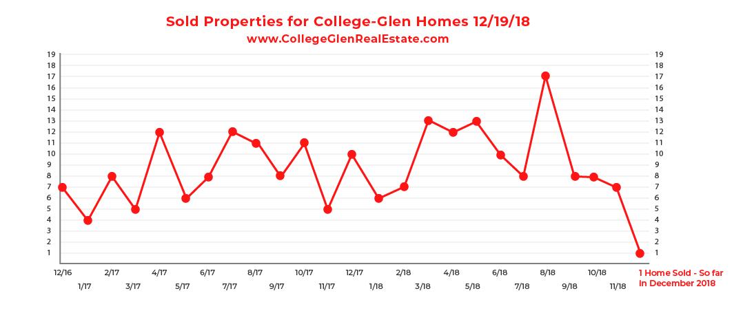 Sold Inventory Graph 12-12-18 Wednesday CollegeGlen Real Estate Market-01.jpg
