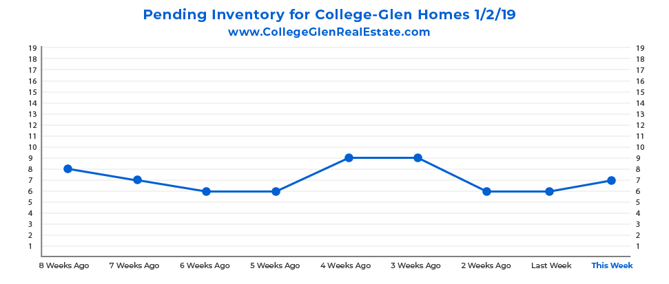 Pending Inventory Graph 1-2-19 Wednesday CollegeGlen Real Estate Market-01.jpg