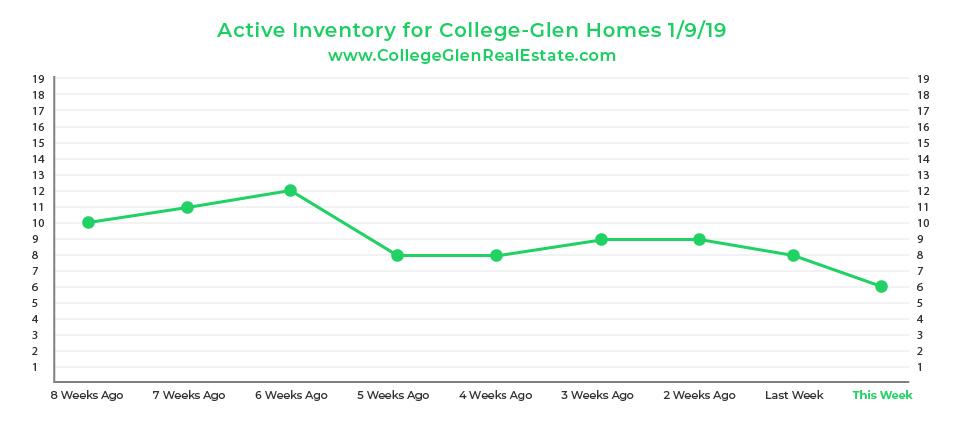 Active Inventory Graph 1-9-19 Wednesday CollegeGlen Real Estate Market-01.jpg