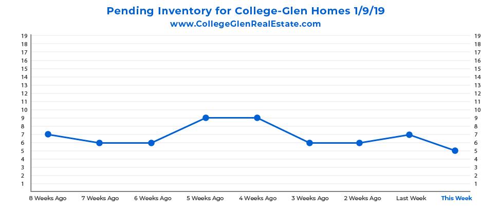 Pending Inventory Graph 1-9-19 Wednesday CollegeGlen Real Estate Market-01.jpg