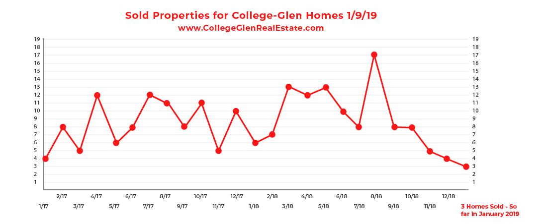 Sold Inventory Graph 1-9-19 Wednesday CollegeGlen Real Estate Market-01.jpg
