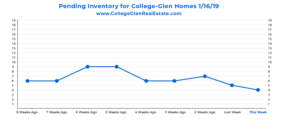 Pending Inventory Graph 1-16-19 Wednesday CollegeGlen Real Estate Market-01.jpg