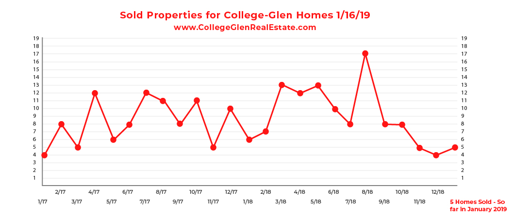 Sold Inventory Graph 1-16-19 Wednesday CollegeGlen Real Estate Market-01.jpg