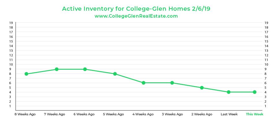Active Inventory Graph 2-6-19 Wednesday CollegeGlen Real Estate Market-01.jpg