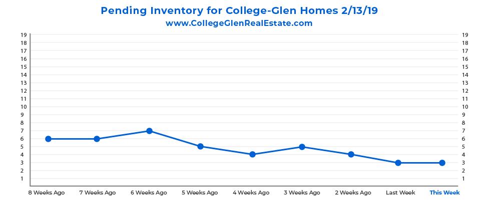 Pending Inventory Graph 2-13-19 Wednesday CollegeGlen Real Estate Market-01.jpg