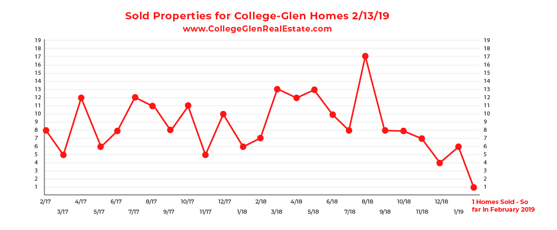 Sold Inventory Graph 2-13-19 Wednesday CollegeGlen Real Estate Market-01.jpg