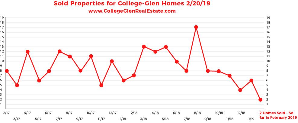 Sold Inventory Graph 2-20-19 Wednesday CollegeGlen Real Estate Market-01.jpg
