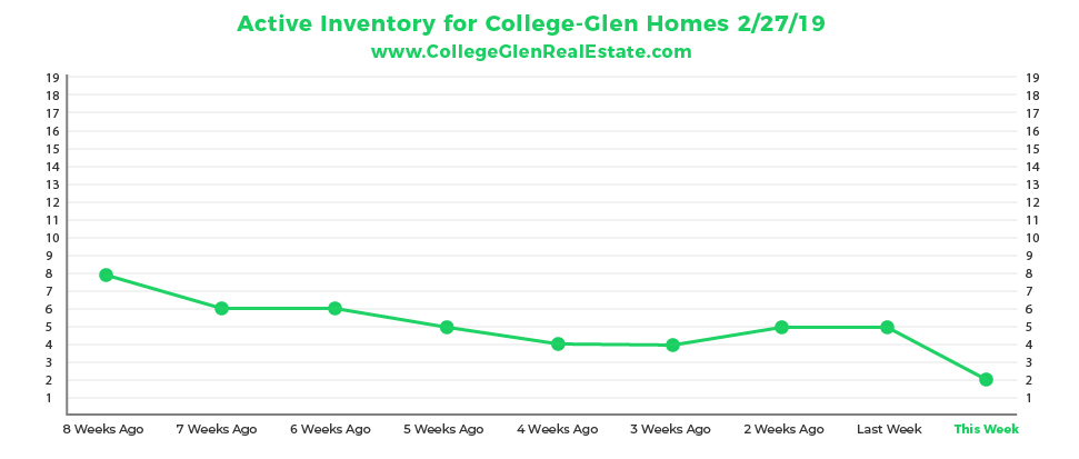 Active Inventory Graph 2-27-19 Wednesday CollegeGlen Real Estate Market-01.jpg